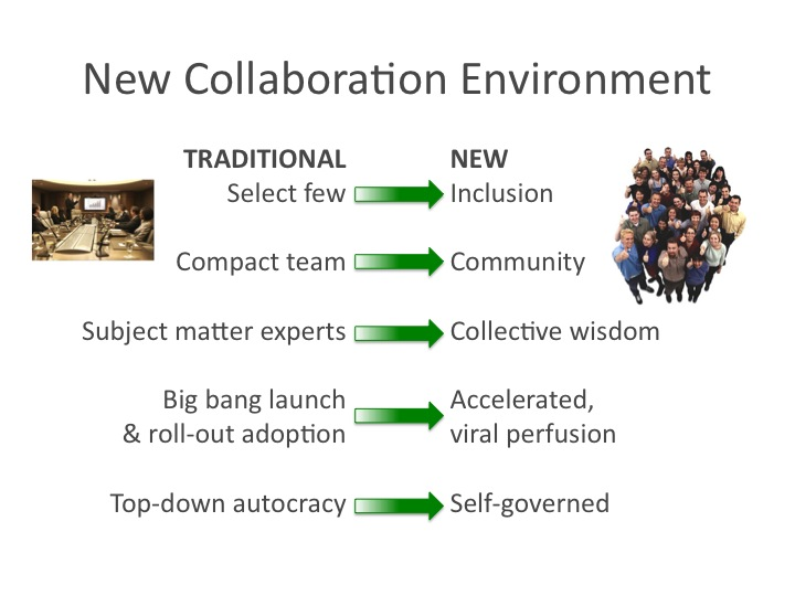 The Collaborative Improvement Environment | 3 to the 3rd Knowledge ...