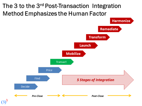 3TT3 Acquisition Integration Slide