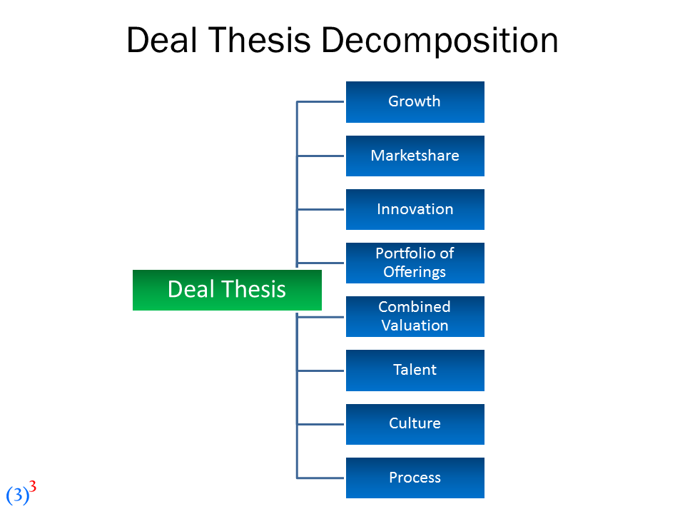 investment dissertation A better approach is to effectively assess the tradeoffs among competing investment choices by grounding the company's investment thesis and analysis in the realities of the company's competitive situation, opportunities, and risks.